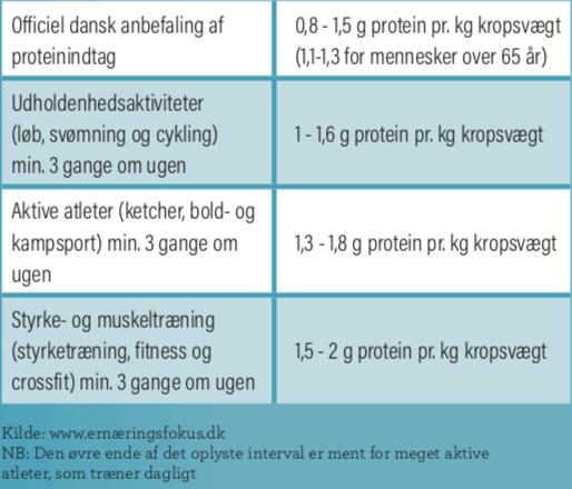 protein pr kg kropsvægt